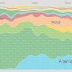 Google Music Timeline: géneros musicales a un click