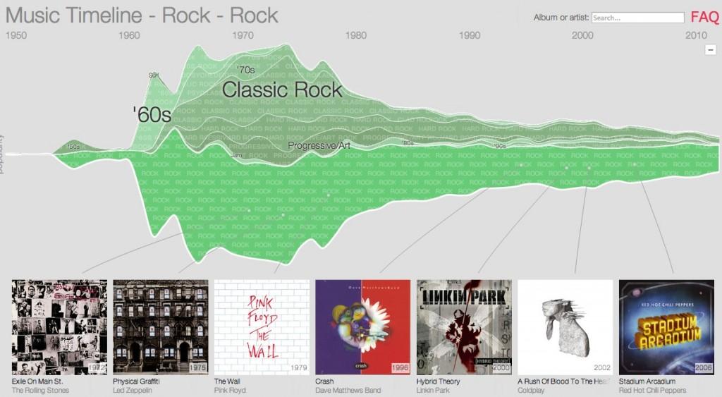 comparativa-google-music-timeline-rock