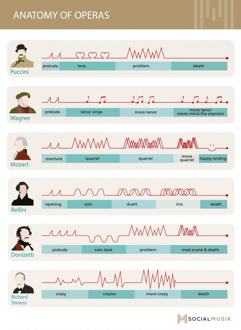 Infografía - Partes de una Ópera