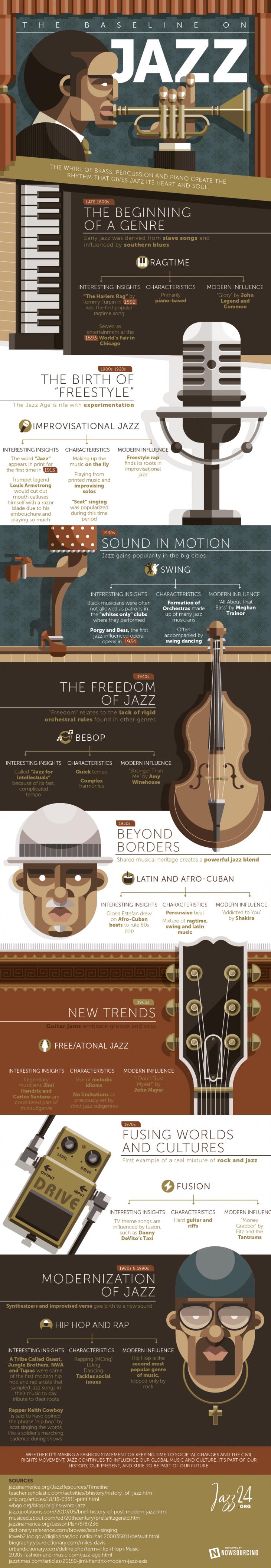 Infografía - Jazz