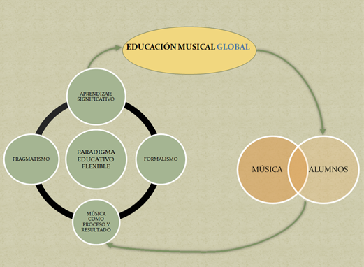 educación musical global