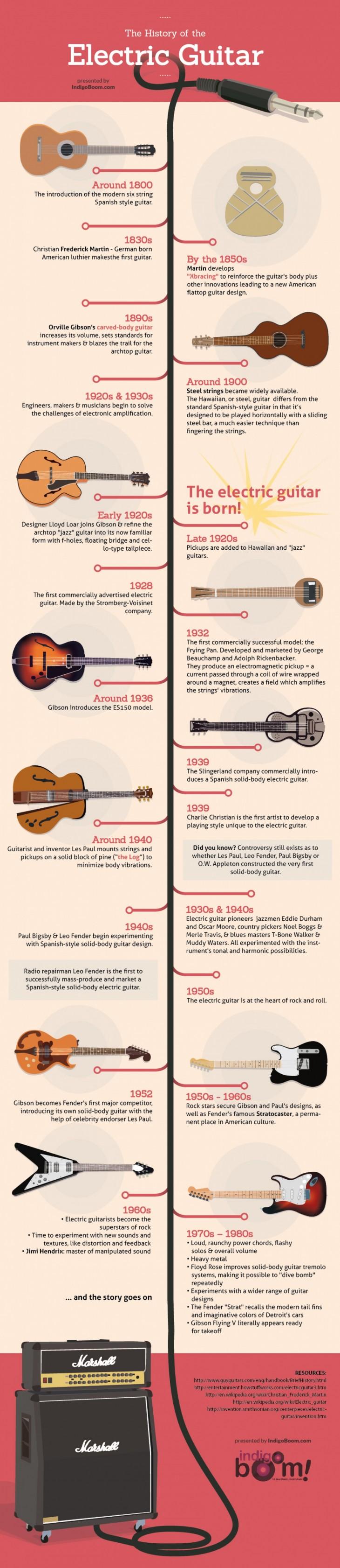 Infografía - Evolución de la guitarra eléctrica