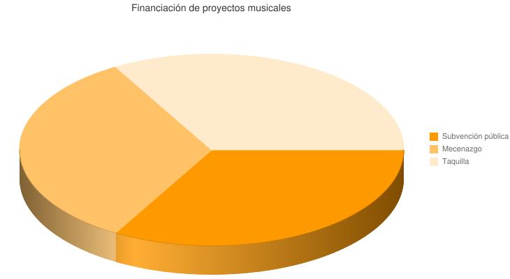 financiación-proyectos-musicales
