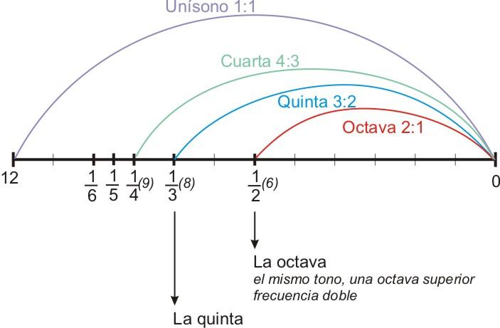 monocordi afinacion pitagorica