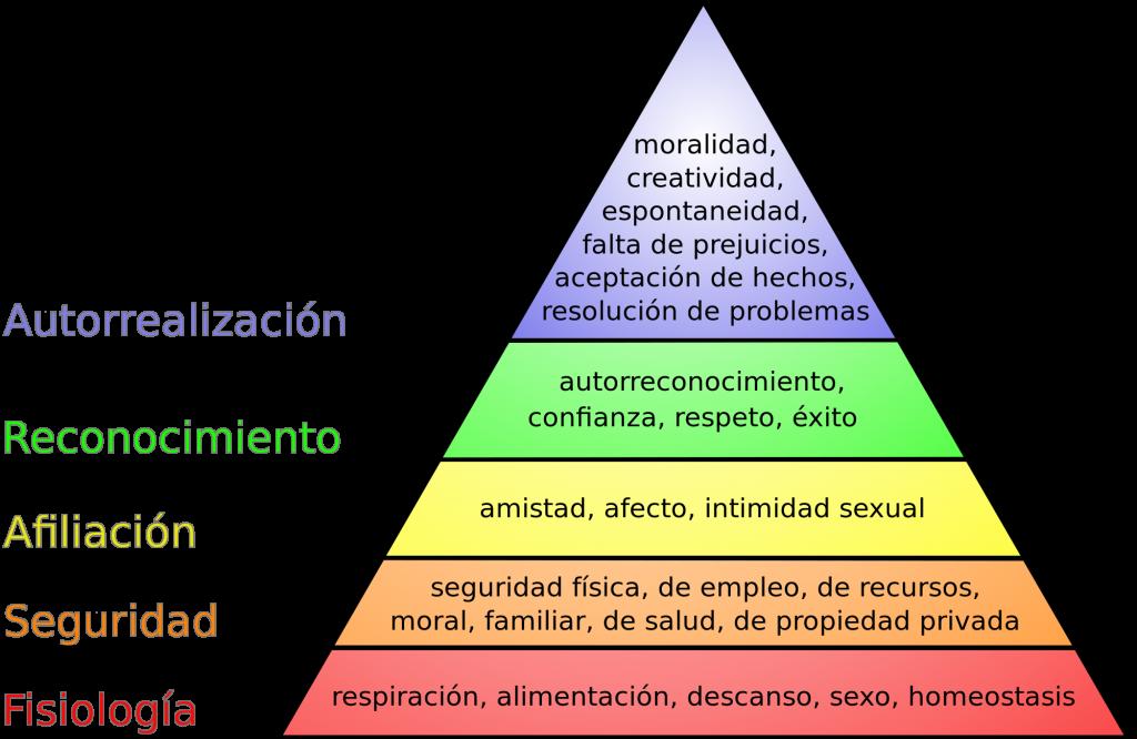 educación-musical-pirámide-maslow