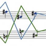 ¿Es posible crear música sin belleza?
