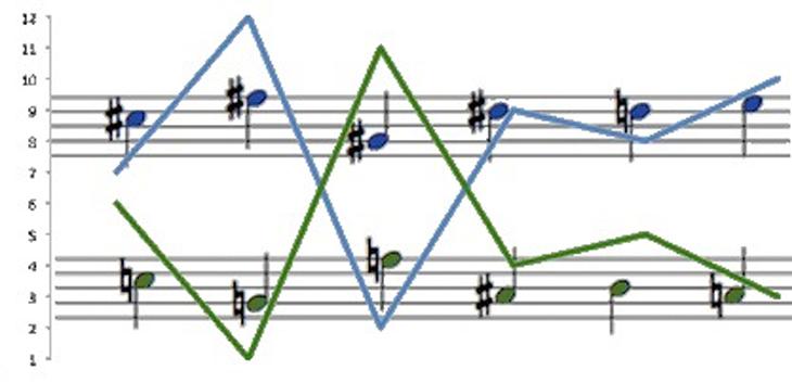 música-matemáticas-canción-fea